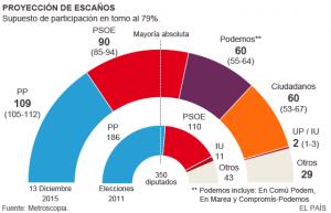 EncuestaElecciones2015